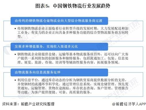 图表5:中国钢铁物流行业发展趋势