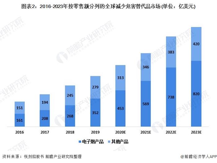 图表2:2016-2023年按零售额分列的全球减少危害替代品市场(单位:亿美元)