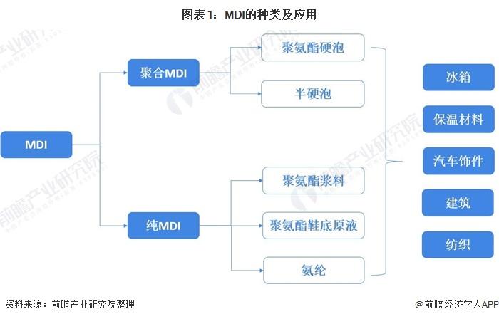 图表1:MDI的种类及应用