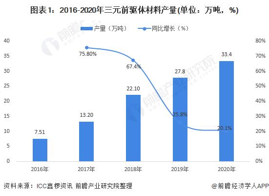 图表1:2016-2020年三元前驱体材料产量(单位:万吨,%)