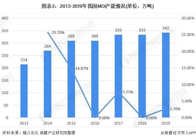 图表2:2013-2019年我国MDI产能情况(单位:万吨)