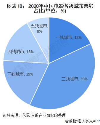 图表10: 2020年中国电影各级城市票房占比(单位:%)