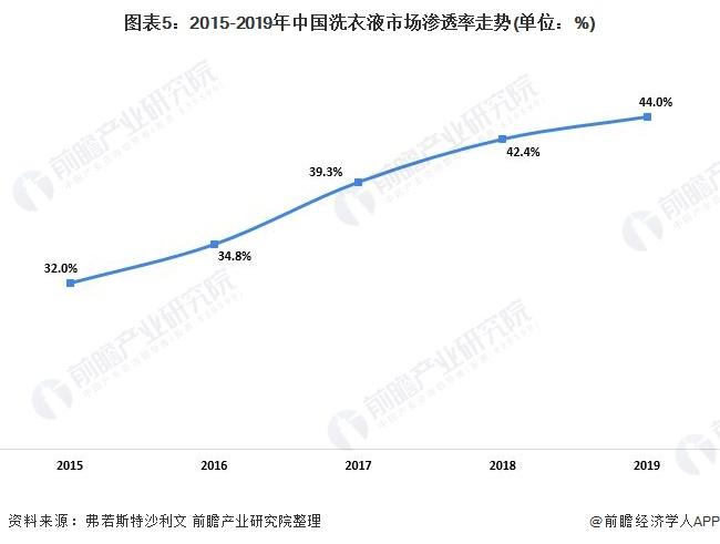 图表5:2015-2019年中国洗衣液市场渗透率走势(单位:%)