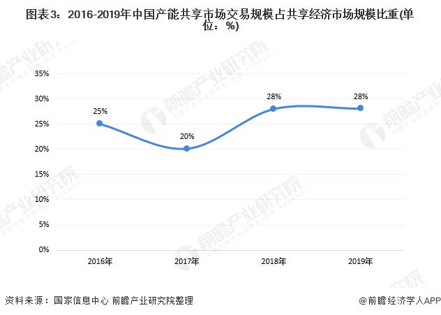 图表3:2016-2019年中国产能共享市场交易规模占共享经济市场规模比重(单位:%)