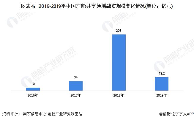 图表4:2016-2019年中国产能共享领域融资规模变化情况(单位:亿元)