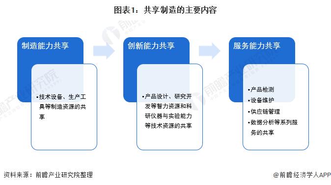图表1:共享制造的主要内容