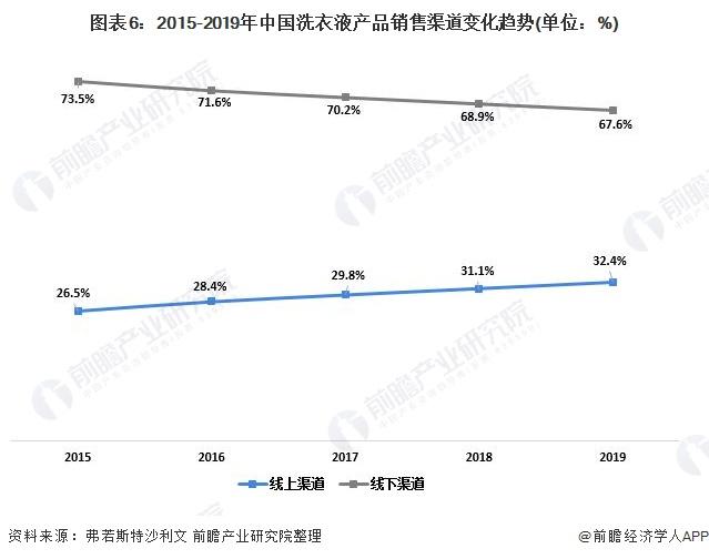 图表6:2015-2019年中国洗衣液产品销售渠道变化趋势(单位:%)