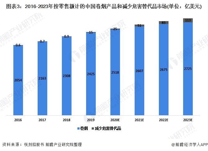 图表3:2016-2023年按零售额计的中国卷烟产品和减少危害替代品市场(单位:亿美元)