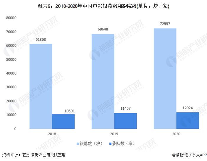 图表6:2018-2020年中国电影银幕数和影院数(单位:块,家)
