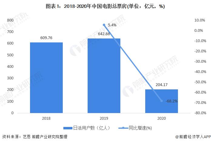 图表1:2018-2020年中国电影总票房(单位:亿元,%)