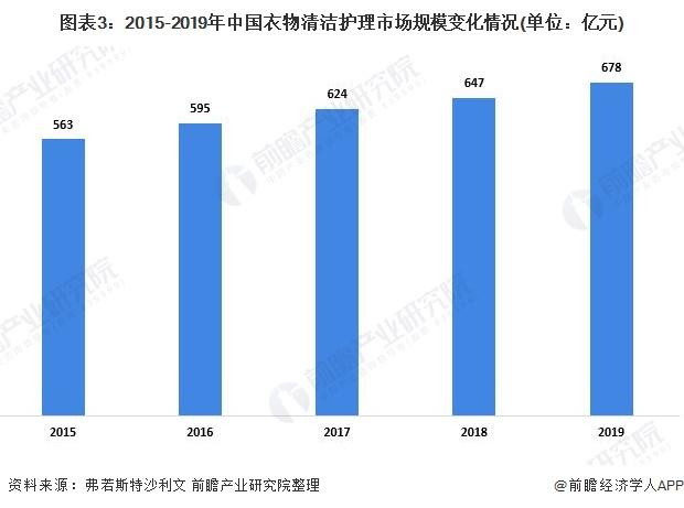 图表3:2015-2019年中国衣物清洁护理市场规模变化情况(单位:亿元)