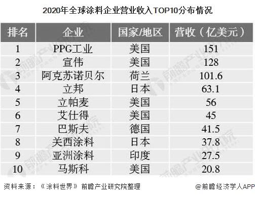 2020年全球涂料企业营业收入TOP10分布情况