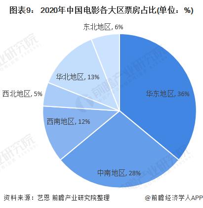 图表9: 2020年中国电影各大区票房占比(单位:%)