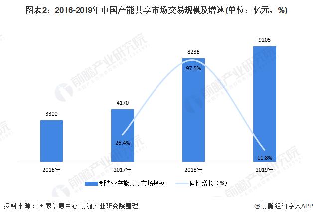 图表2:2016-2019年中国产能共享市场交易规模及增速(单位:亿元,%)