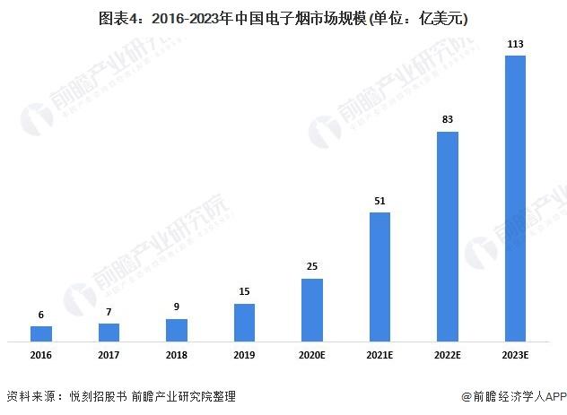 图表4:2016-2023年中国电子烟市场规模(单位:亿美元)
