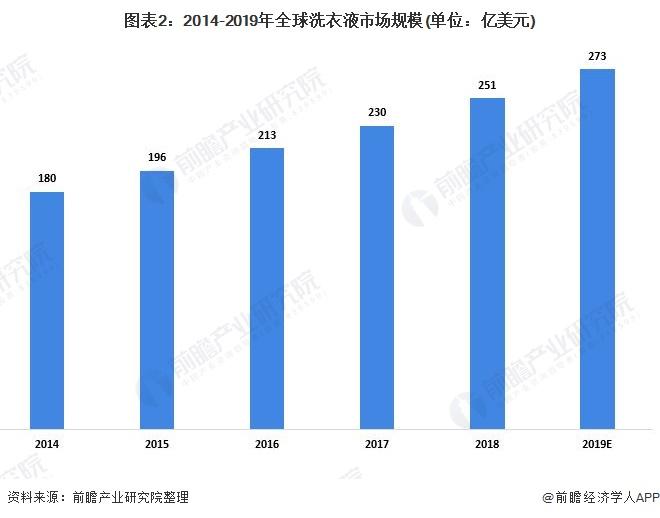 图表2:2014-2019年全球洗衣液市场规模(单位:亿美元)