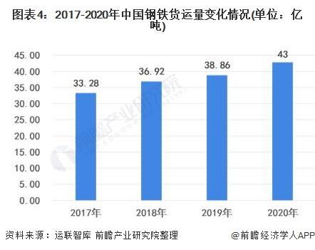 图表4:2017-2020年中国钢铁货运量变化情况(单位:亿吨)