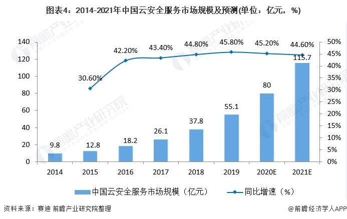 图表4:2014-2021年中国云安全服务市场规模及预测(单位:亿元,%)