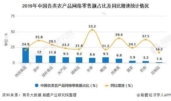 2019年中国各类农产品网络零售额占比及同比增速统计情况