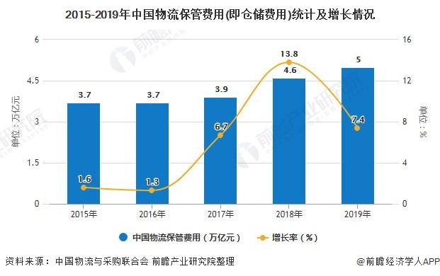 2015-2019年中国物流保管费用(即仓储费用)统计及增长情况