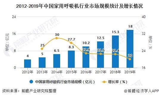 2012-2019年中国家用呼吸机行业市场规模统计及增长情况