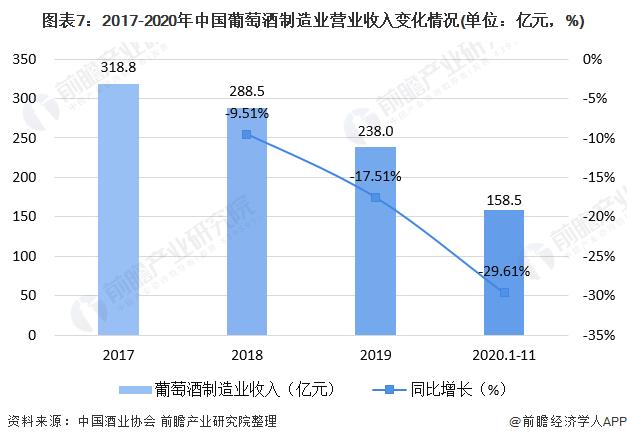 图表7:2017-2020年中国葡萄酒制造业营业收入变化情况(单位:亿元,%)
