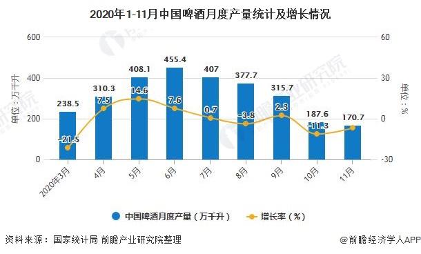 2020年1-11月中国啤酒月度产量统计及增长情况