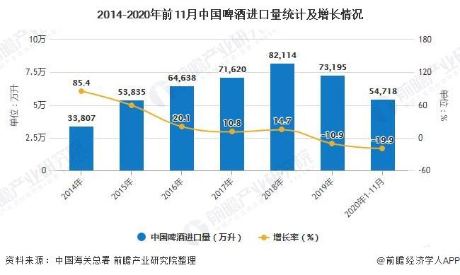 2014-2020年前11月中国啤酒进口量统计及增长情况