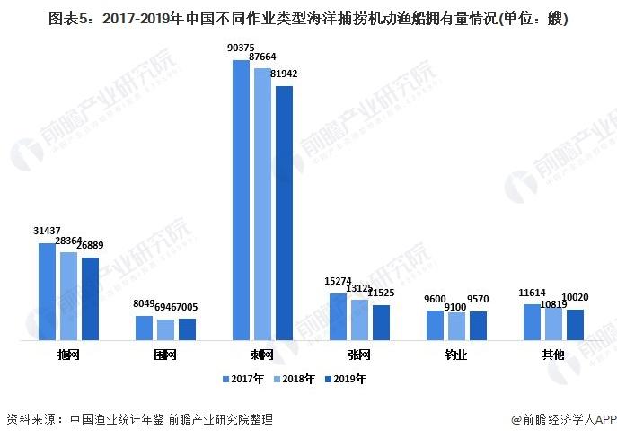 图表5:2017-2019年中国不同作业类型海洋捕捞机动渔船拥有量情况(单位:艘)