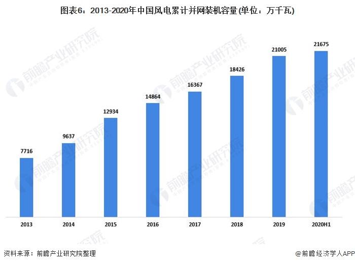圖表6:2013-2020年中國風電累計并網裝機容量(單位:萬千瓦)