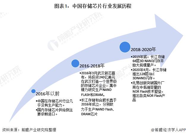 图表1:中国存储芯片行业发展历程