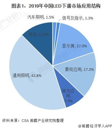 图表1:2019年中国LED下游市场应用结构