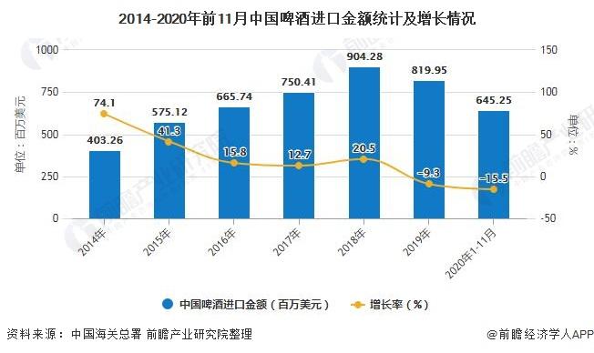 2014-2020年前11月中国啤酒进口金额统计及增长情况