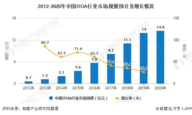 2012-2020年中国ITOA行业市场规模统计及增长情况