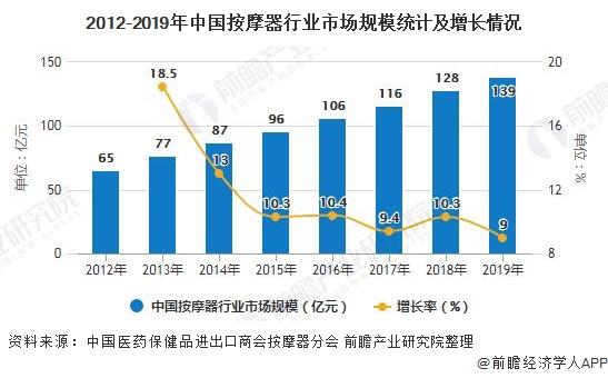 2012-2019年中国按摩器行业市场规模统计及增长情况