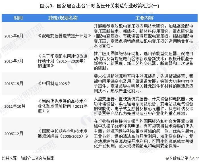 圖表3:國家層面出臺針對高壓開關制造行業政策匯總(一)