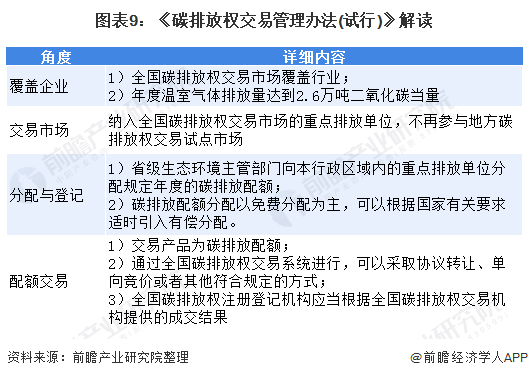 图表9:《碳排放权交易管理办法(试行)》解读
