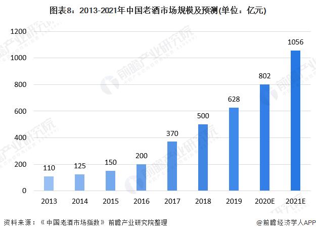 图表8:2013-2021年中国老酒市场规模及预测(单位:亿元)