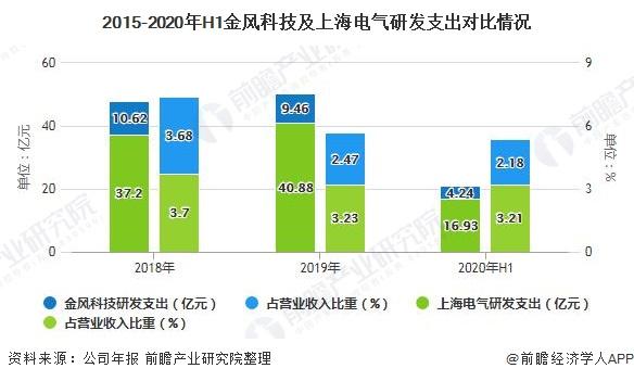 2015-2020年H1金风科技及上海电气研发支出对比情况