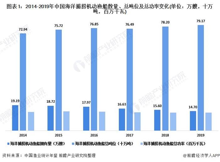 图表1:2014-2019年中国海洋捕捞机动渔船数量、总吨位及总功率变化(单位:万艘,十万吨,百万千瓦)