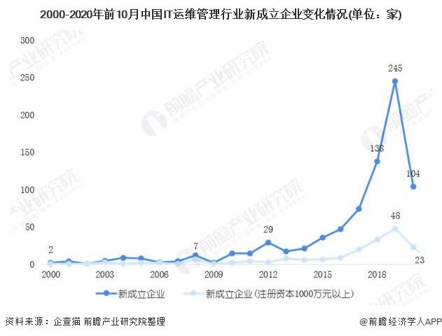 2000-2020年前10月中国IT运维管理行业新成立企业变化情况(单位:家)