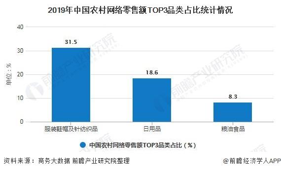 2019年中国农村网络零售额TOP3品类占比统计情况