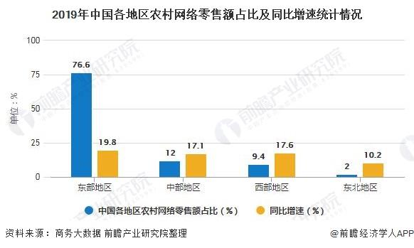 2019年中国各地区农村网络零售额占比及同比增速统计情况
