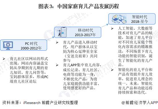 图表3:中国家庭育儿产品发展历程