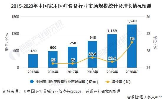 2015-2020年中国家用医疗设备行业市场规模统计及增长情况预测