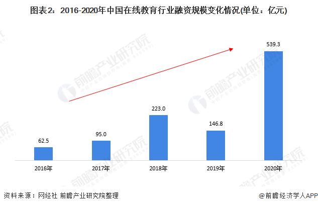 圖表2:2016-2020年中國在線教育行業融資規模變化情況(單位:億元)