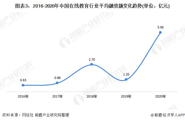圖表3:2016-2020年中國在線教育行業平均融資額變化趨勢(單位:億元)