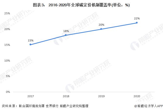 图表3: 2016-2020年全球碳定价机制覆盖率(单位:%)