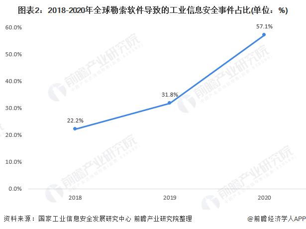 图表2:2018-2020年全球勒索软件导致的工业信息安全事件占比(单位:%)