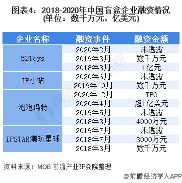 图表4:2018-2020年中国盲盒企业融资情况(单位:数千万元,亿美元)